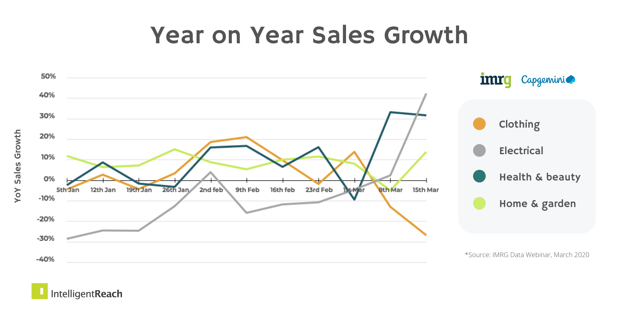 IR-IMRG-Online-Sales-Growth