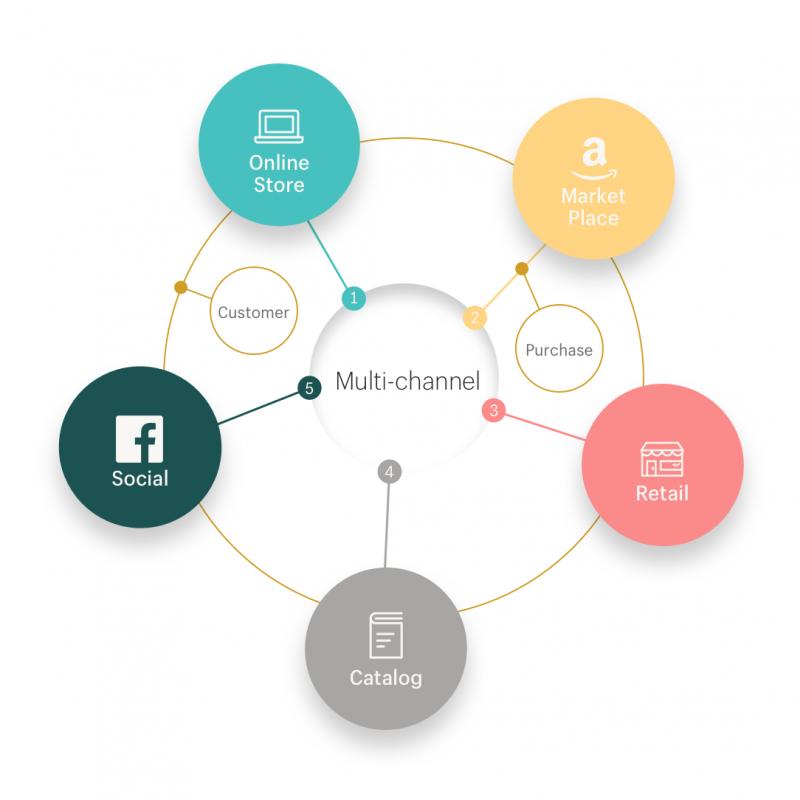 Shopify-Multichannel-Diagram